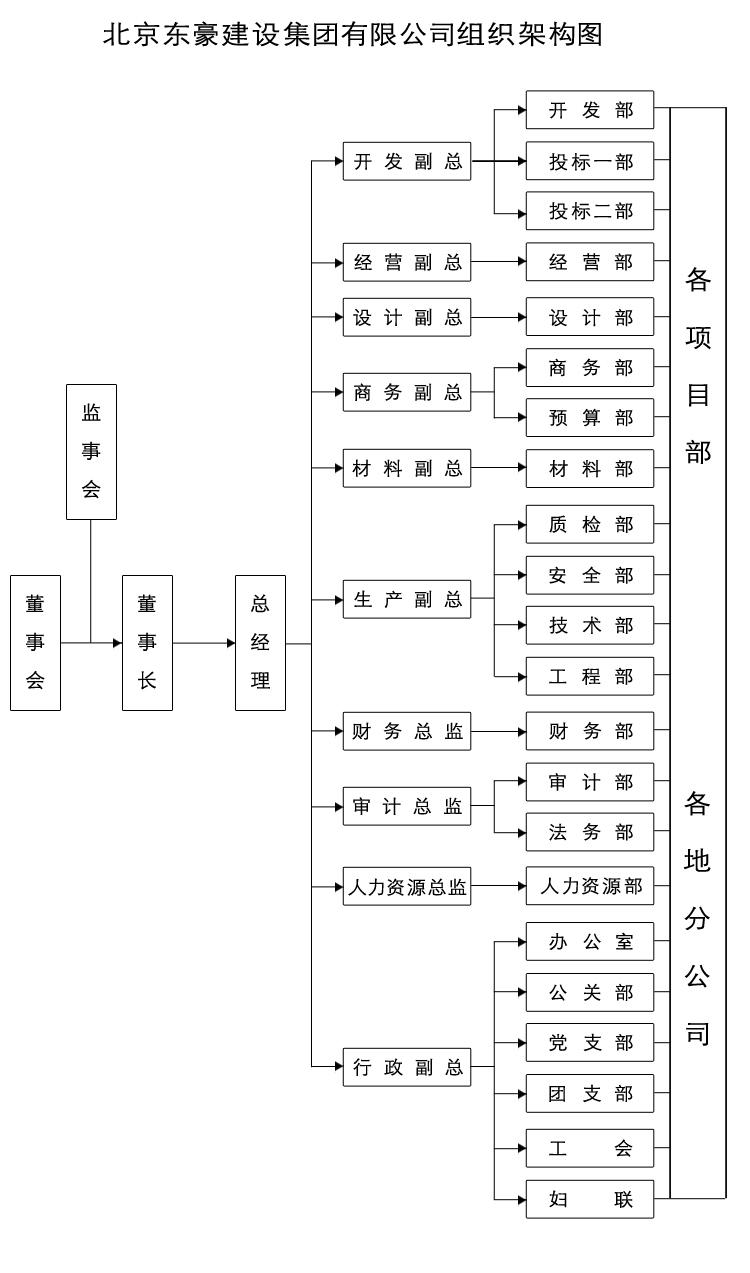 组织架构图副本.jpg